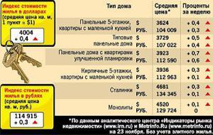 В Москве проснулись покупатели жилья
