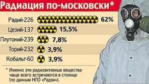 Москва стоит на радиоактивной свалке?