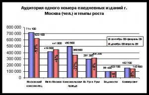 Газета Metro Москва вышла на второе место среди ежедневных газет по аудитории
